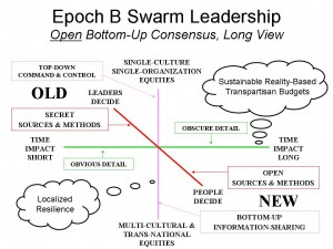 Epock B Swarm Leadership