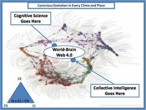 Needed: World Brain with Embedded EarthGame