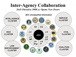 Inter-Agency Information-Sharing
