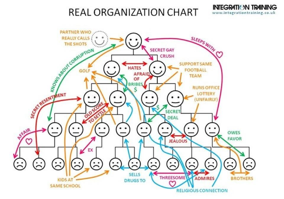 Funny Organizational Charts on Cfo Funny Lines