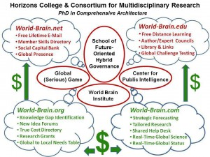 Four World Brain Sites in University Context