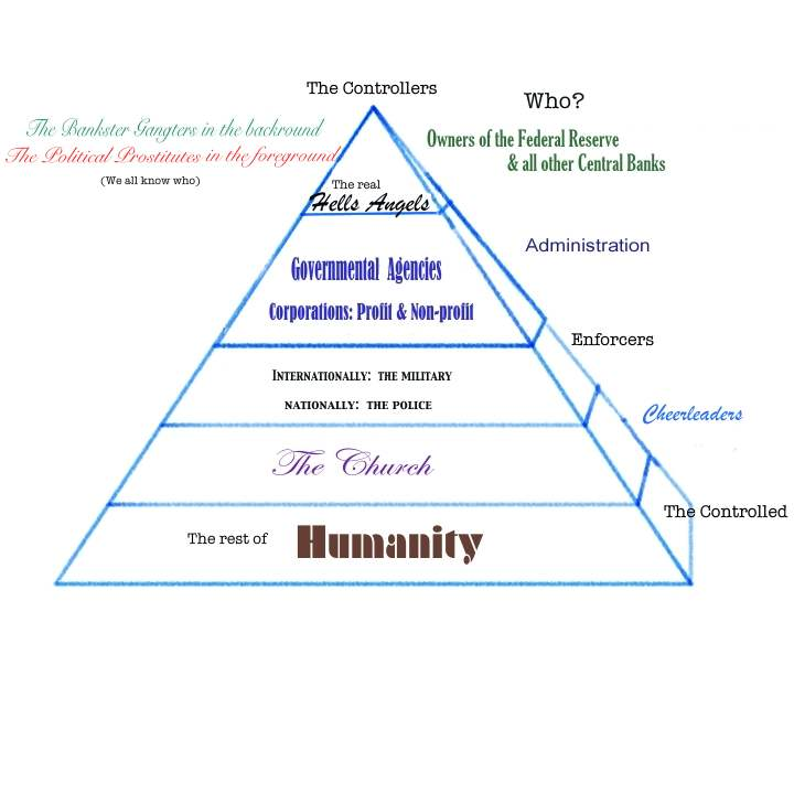 Graphic: eustace mullins pyramid of financial, political, &; violent