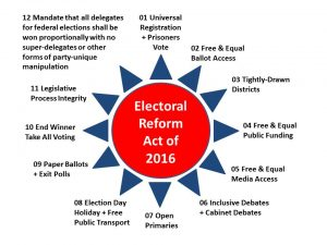 Electoral-Reform-12-Points-2.0-New-Clean